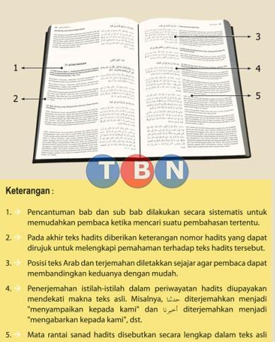 ENSIKLOPEDIA HADITS- KUTUBUS SITTAH (6 Kitab-Kitab Hadits)